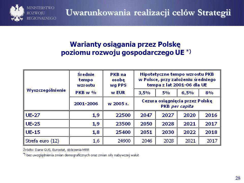 28 Uwarunkowania realizacji celów Strategii Warianty osiągania przez Polskę poziomu rozwoju gospodarczego UE *)