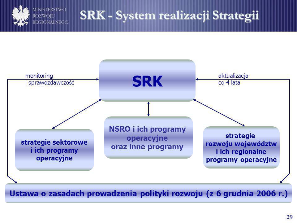 29 SRK - System realizacji Strategii SRK strategie sektorowe i ich programy operacyjne NSRO i ich programy operacyjne oraz inne programy strategie roz