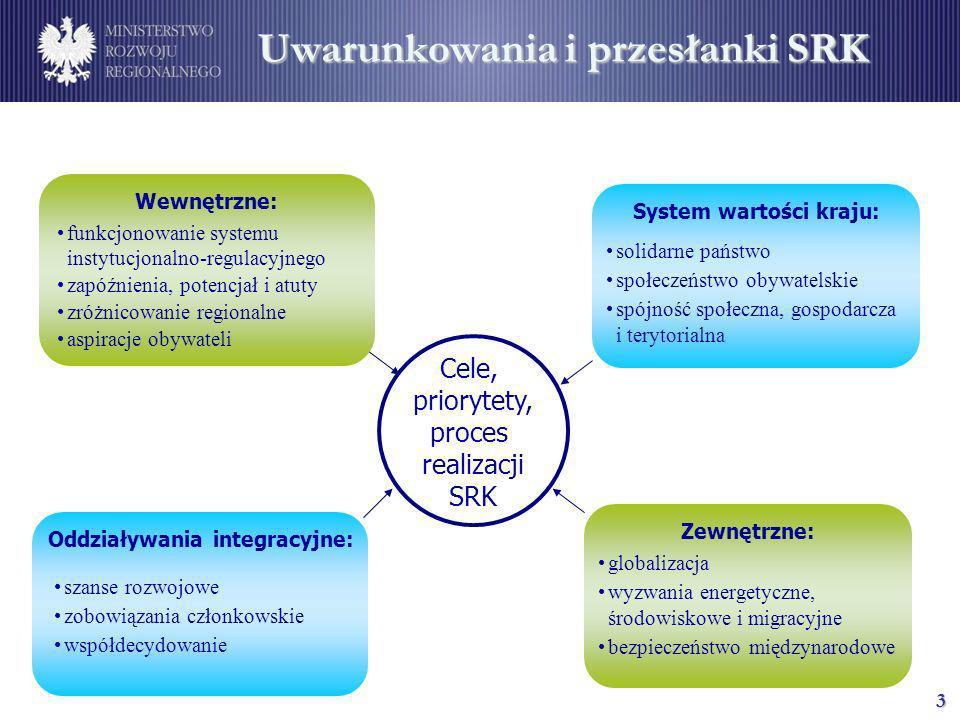 3 Uwarunkowania i przesłanki SRK Cele, priorytety, proces realizacji SRK System wartości kraju: solidarne państwo społeczeństwo obywatelskie spójność