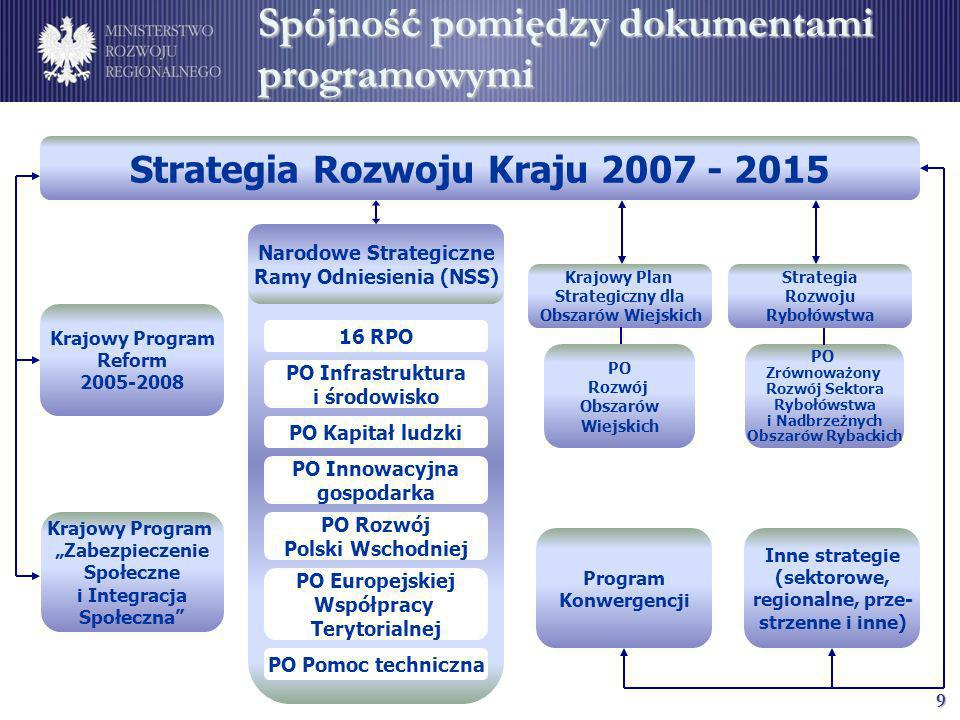 9 Spójność pomiędzy dokumentami programowymi Krajowy Program Reform 2005-2008 Krajowy Program Zabezpieczenie Społeczne i Integracja Społeczna Program