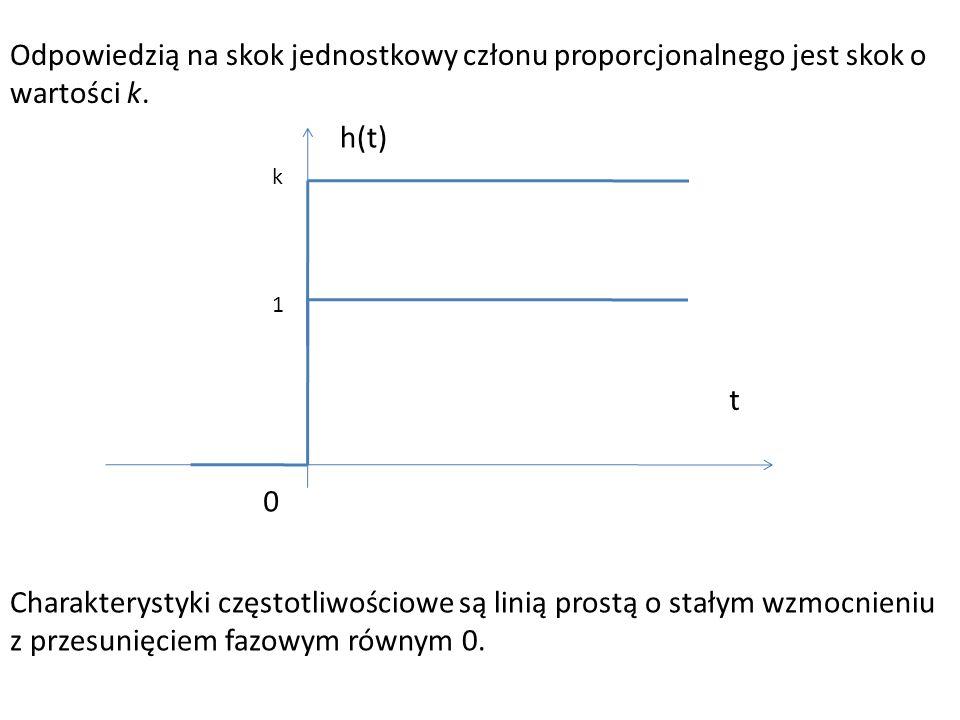 Odpowiedzią na skok jednostkowy członu proporcjonalnego jest skok o wartości k. 0 t h(t) 1 k Charakterystyki częstotliwościowe są linią prostą o stały