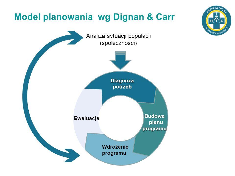 Diagnoza potrzeb Wdrożenie programu Ewaluacja Budowa planu planuprogramu Model planowania wg Dignan & Carr Analiza sytuacji populacji (społeczności)