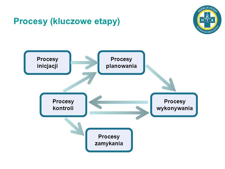 Procesy (kluczowe etapy) Procesy inicjacji Procesy planowania Procesy kontroli Procesy wykonywania Procesy zamykania