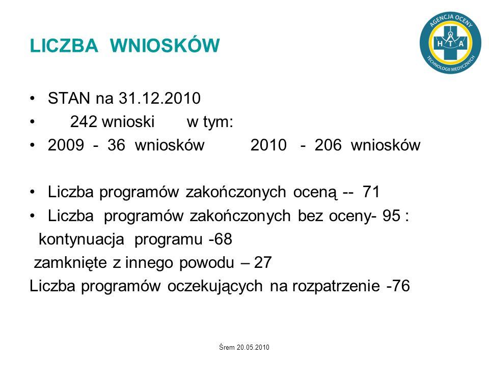 LICZBA WNIOSKÓW STAN na 31.12.2010 242 wnioski w tym: 2009 - 36 wniosków 2010 - 206 wniosków Liczba programów zakończonych oceną -- 71 Liczba programó