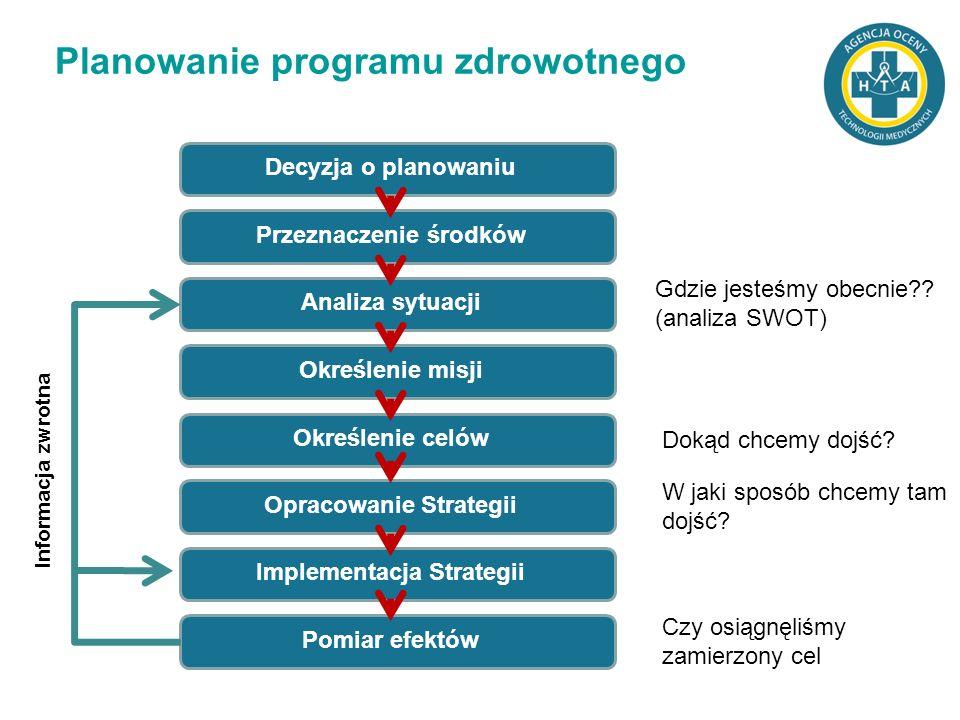 Planowanie programu zdrowotnego Decyzja o planowaniuPrzeznaczenie środkówAnaliza sytuacjiOkreślenie misjiOkreślenie celówOpracowanie StrategiiImplemen