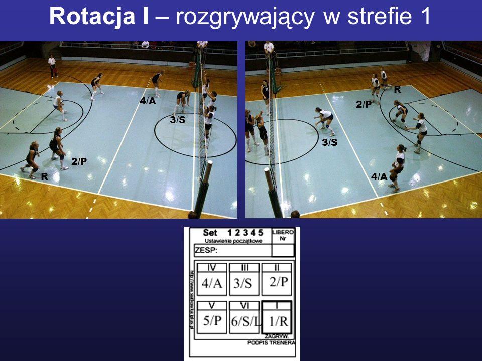 Rotacja I – rozgrywający w strefie 1 2/P 3/S R R 2/P 3/S 4/A