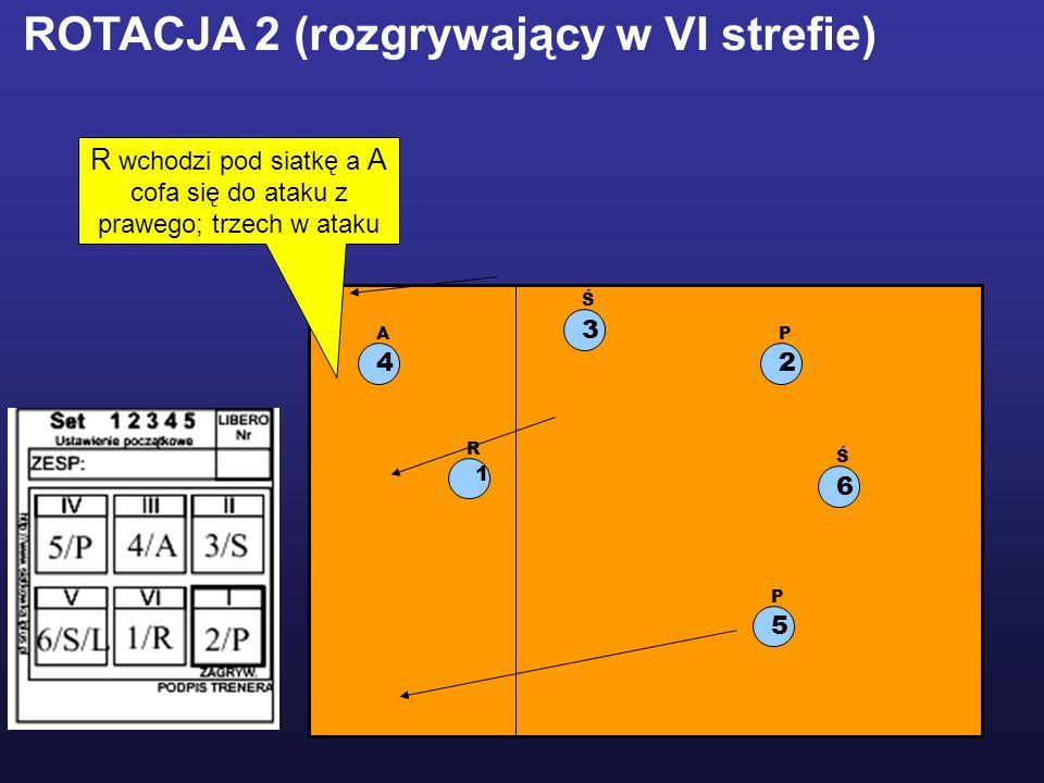 1 R 2 P 5 P 3 Ś 4 A ROTACJA 2 (rozgrywający w VI strefie) R wchodzi pod siatkę a A cofa się do ataku z prawego; trzech w ataku 6 Ś
