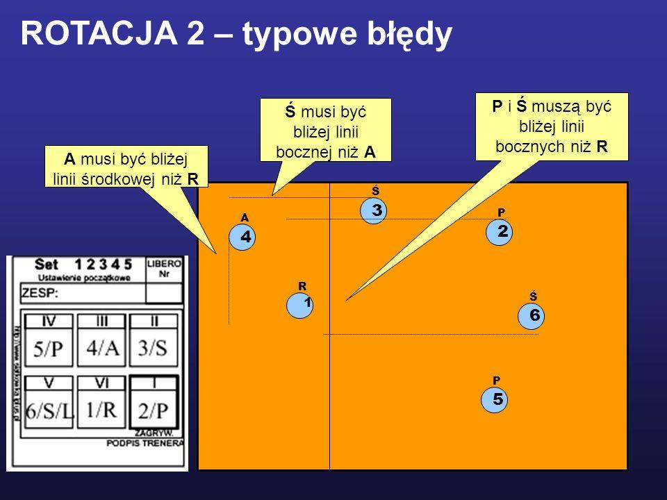 1 R 2 P 5 P 3 Ś 4 A P i Ś muszą być bliżej linii bocznych niż R Ś musi być bliżej linii bocznej niż A A musi być bliżej linii środkowej niż R ROTACJA 2 – typowe błędy 6 Ś