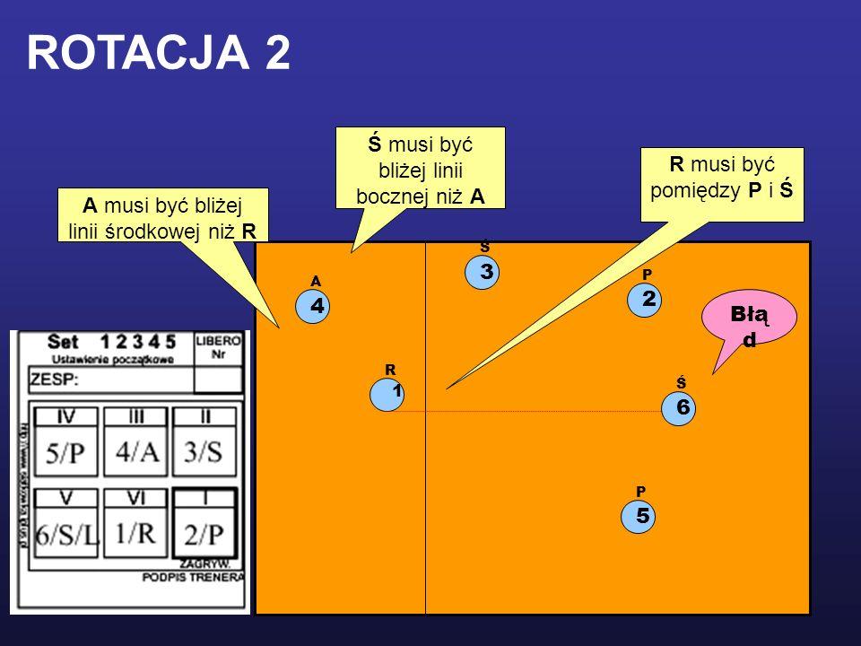 1 R 2 P 5 P 3 Ś 4 A R musi być pomiędzy P i Ś Ś musi być bliżej linii bocznej niż A A musi być bliżej linii środkowej niż R ROTACJA 2 Błą d 6 Ś