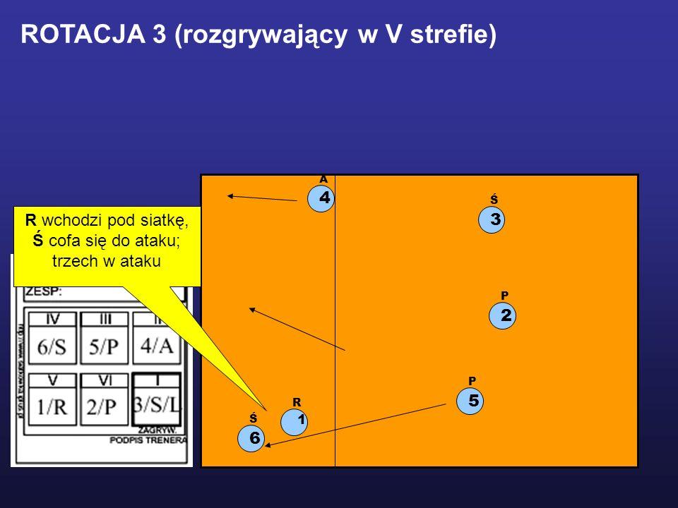 1 R 2 P 5 P 3 Ś 6 Ś 4 A ROTACJA 3 (rozgrywający w V strefie) R wchodzi pod siatkę, Ś cofa się do ataku; trzech w ataku