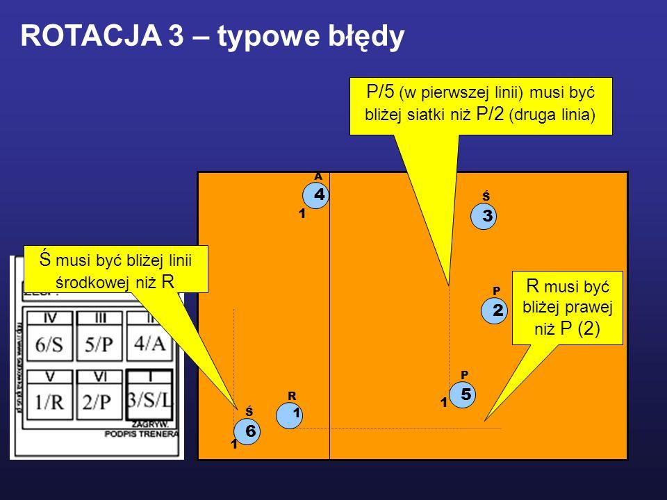 1 R 2 P 5 P 3 Ś 6 Ś 4 A ROTACJA 3 – typowe błędy Ś musi być bliżej linii środkowej niż R 1 1 1 R musi być bliżej prawej niż P (2) P/5 (w pierwszej linii) musi być bliżej siatki niż P/2 (druga linia)