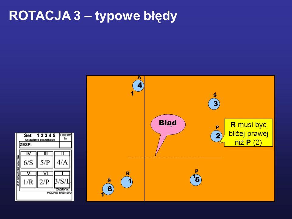 1 R 2 P 5 P 3 Ś 6 Ś 4 A 1 1 1 R musi być bliżej prawej niż P (2) Błąd ROTACJA 3 – typowe błędy