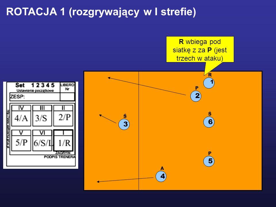 1 R 2 P 5 P 3 Ś 6 Ś 4 A ROTACJA 1 (rozgrywający w I strefie) R wbiega pod siatkę z za P (jest trzech w ataku)