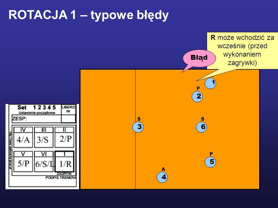 1 R 2 P 5 P 3 Ś 4 A R może wchodzić za wcześnie (przed wykonaniem zagrywki) Błąd ROTACJA 1 – typowe błędy 6 Ś