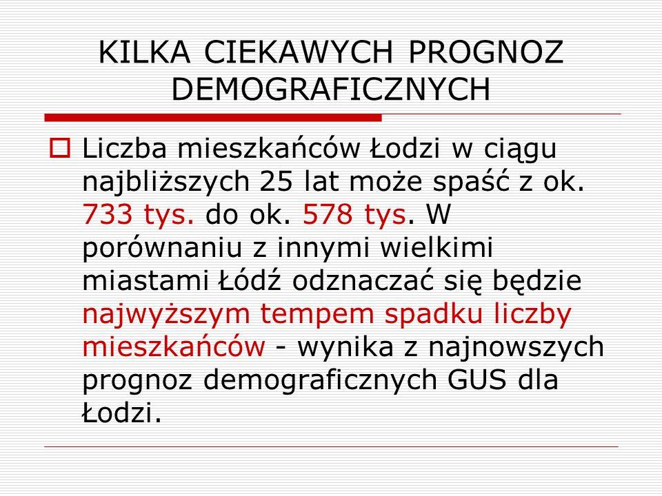 KILKA CIEKAWYCH PROGNOZ DEMOGRAFICZNYCH Liczba mieszkańców Łodzi w ciągu najbliższych 25 lat może spaść z ok.