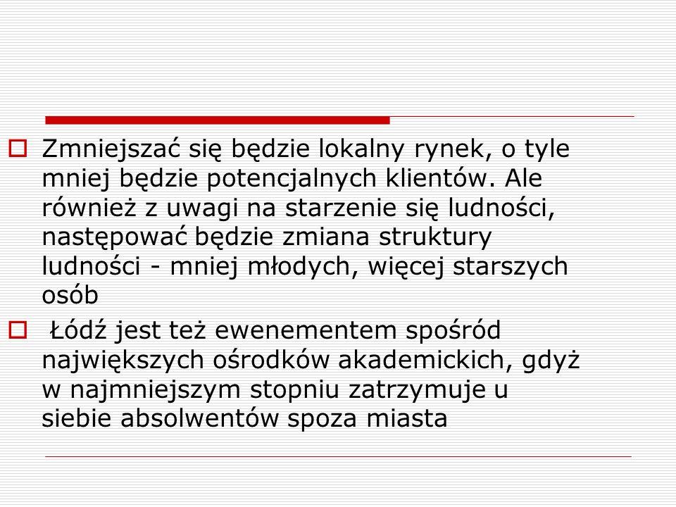 Jest 2030 r.W Polsce udało się: cd.