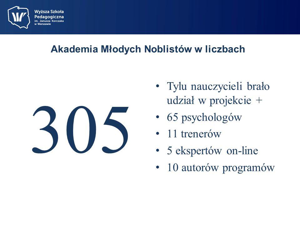 Akademia Młodych Noblistów w liczbach 305 Tylu nauczycieli brało udział w projekcie + 65 psychologów 11 trenerów 5 ekspertów on-line 10 autorów programów
