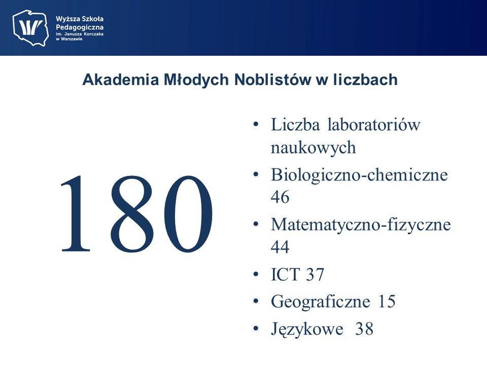 Akademia Młodych Noblistów w liczbach 180 Liczba laboratoriów naukowych Biologiczno-chemiczne 46 Matematyczno-fizyczne 44 ICT 37 Geograficzne 15 Językowe 38