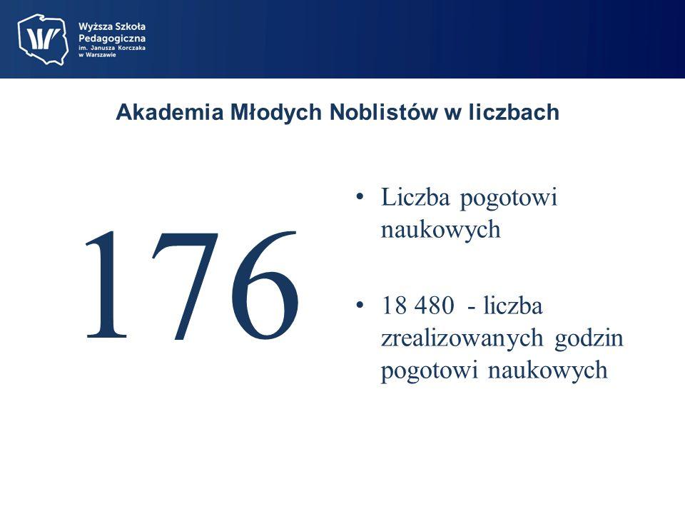 Akademia Młodych Noblistów w liczbach 176 Liczba pogotowi naukowych 18 480 - liczba zrealizowanych godzin pogotowi naukowych