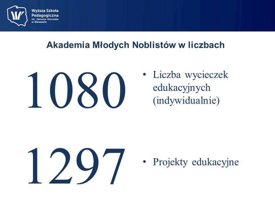 Akademia Młodych Noblistów w liczbach 1080 1297 Liczba wycieczek edukacyjnych (indywidualnie) Projekty edukacyjne