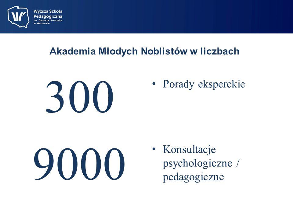 Akademia Młodych Noblistów w liczbach 300 9000 Porady eksperckie Konsultacje psychologiczne / pedagogiczne