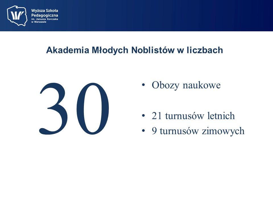 Akademia Młodych Noblistów w liczbach 30 Obozy naukowe 21 turnusów letnich 9 turnusów zimowych
