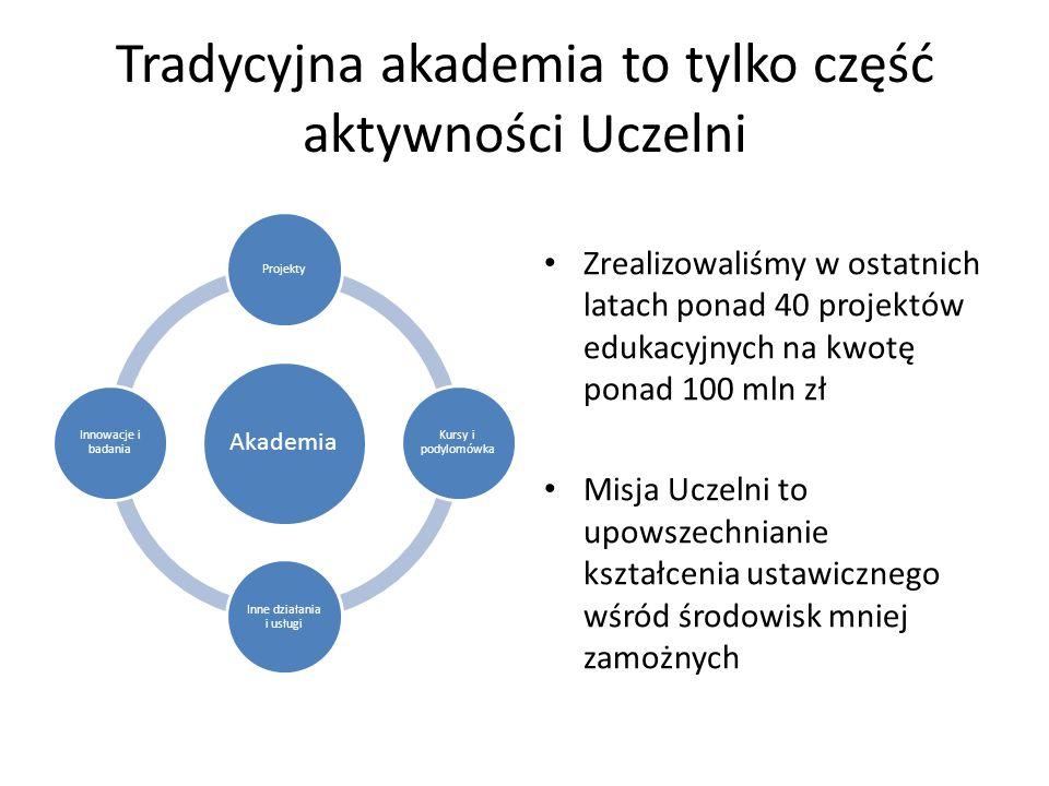 Tradycyjna akademia to tylko część aktywności Uczelni Zrealizowaliśmy w ostatnich latach ponad 40 projektów edukacyjnych na kwotę ponad 100 mln zł Misja Uczelni to upowszechnianie kształcenia ustawicznego wśród środowisk mniej zamożnych