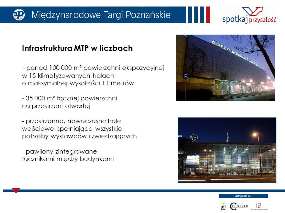 Infrastruktura MTP w liczbach - ponad 100 000 m² powierzchni ekspozycyjnej w 15 klimatyzowanych halach o maksymalnej wysokości 11 metrów - 35 000 m² łącznej powierzchni na przestrzeni otwartej - przestrzenne, nowoczesne hole wejściowe, spełniające wszystkie potrzeby wystawców i zwiedzających - pawilony zintegrowane łącznikami między budynkami