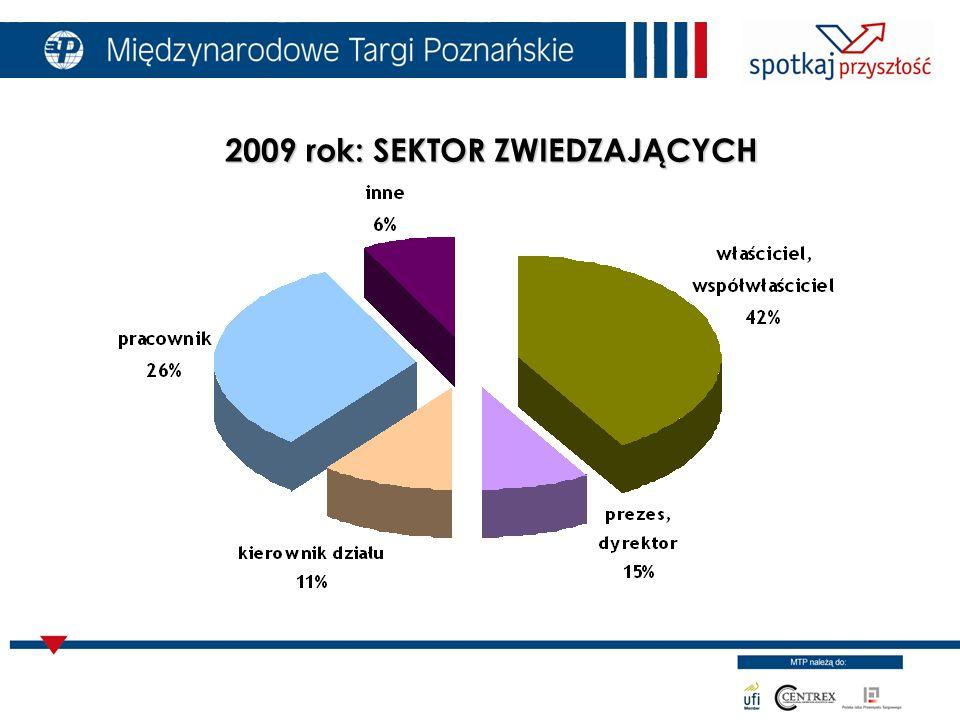 2009 rok: SEKTOR ZWIEDZAJĄCYCH