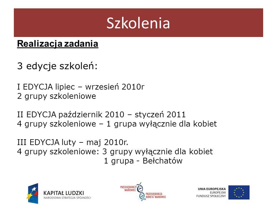 Realizacja zadania 3 edycje szkoleń: I EDYCJA lipiec – wrzesień 2010r 2 grupy szkoleniowe II EDYCJA październik 2010 – styczeń 2011 4 grupy szkoleniow