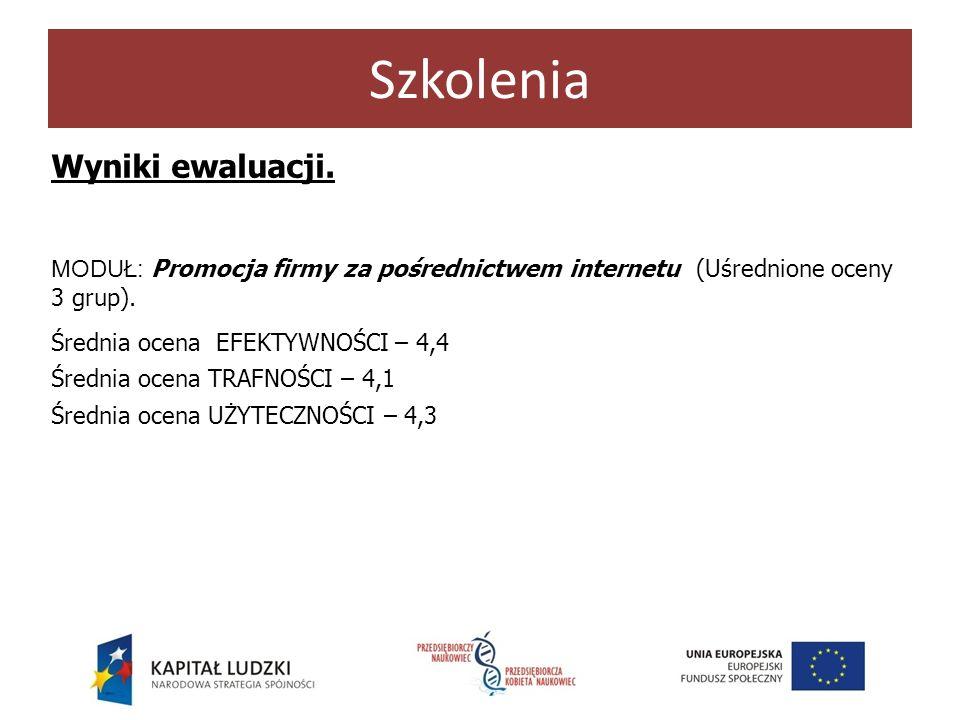 Szkolenia Wyniki ewaluacji. MODUŁ: Promocja firmy za pośrednictwem internetu (Uśrednione oceny 3 grup). Średnia ocena EFEKTYWNOŚCI – 4,4 Średnia ocena
