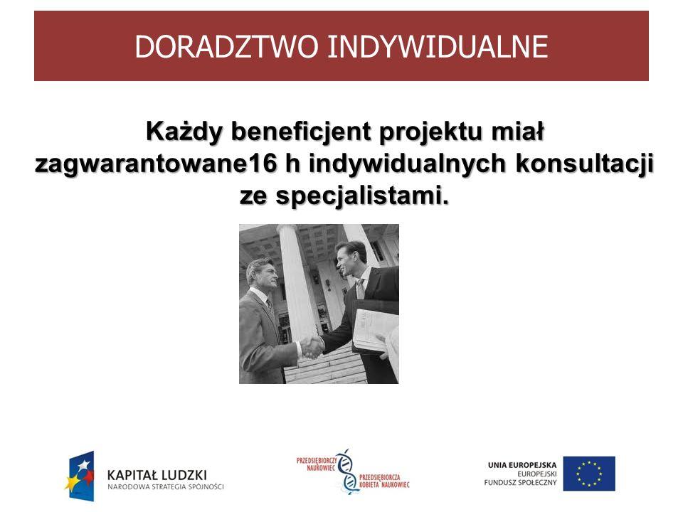 DORADZTWO INDYWIDUALNE Każdy beneficjent projektu miał zagwarantowane16 h indywidualnych konsultacji ze specjalistami.