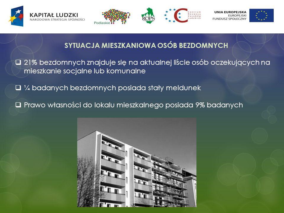 SYTUACJA MIESZKANIOWA OSÓB BEZDOMNYCH 21% bezdomnych znajduje się na aktualnej liście osób oczekujących na mieszkanie socjalne lub komunalne ¼ badanyc