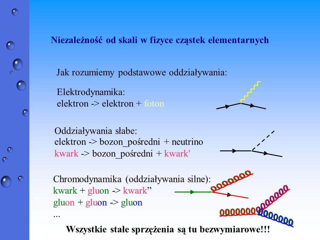 Niezależność od skali w fizyce cząstek elementarnych Jak rozumiemy podstawowe oddziaływania: Elektrodynamika: elektron -> elektron + foton Chromodynam