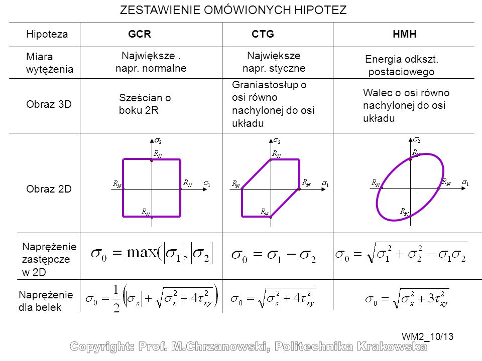WM2_10/13 ZESTAWIENIE OMÓWIONYCH HIPOTEZ Hipoteza Miara wytężenia Obraz 3D Obraz 2D GCRCTGHMH Największe. napr. normalne Największe napr. styczne Ener