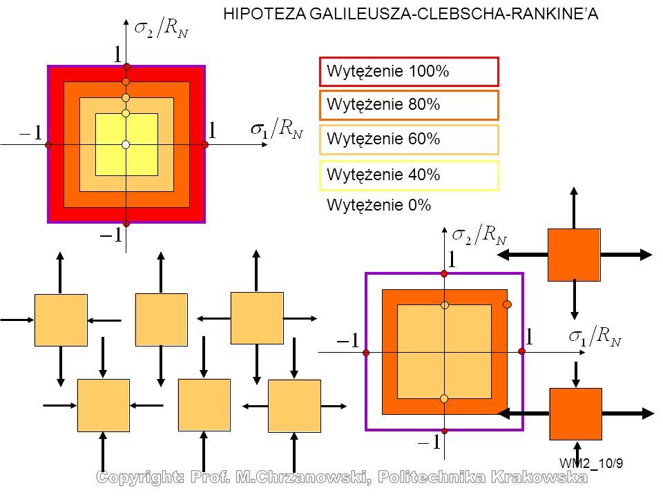 WM2_10/9 HIPOTEZA GALILEUSZA-CLEBSCHA-RANKINEA Wytężenie 100% Wytężenie 80% Wytężenie 60% Wytężenie 40% Wytężenie 0%