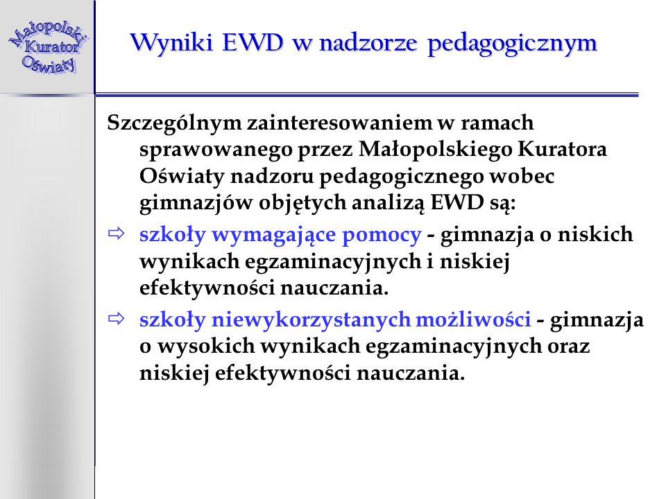 Wyniki EWD w nadzorze pedagogicznym W województwie małopolskim mamy w części humanistycznej egzaminu gimnazjalnego: 124 gimnazja wymagające pomocy (20% gimnazjów), 77 gimnazjów niewykorzystanych możliwości (12% gimnazjów), w części matematyczno-przyrodniczej egzaminu gimnazjalnego 208 gimnazjów wymagające pomocy (33% gimnazjów) 102 gimnazja niewykorzystanych możliwości (16% gimnazjów)