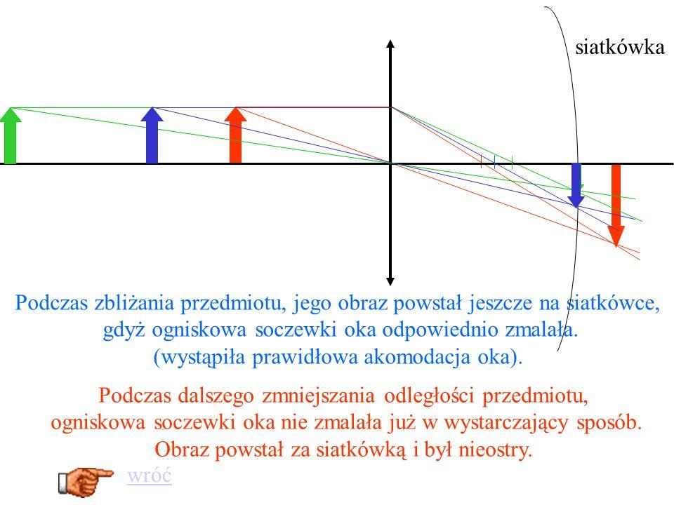 Jeżeli przedmiot jest przed soczewką skupiającą w odległości f<x<2f to powstaje obraz rzeczywisty odwrócony powiększony w odległości y>2f f<x<2f F F
