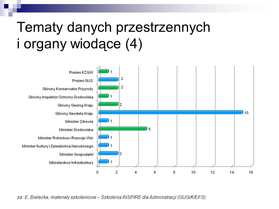 Tematy danych przestrzennych i organy wiodące (4) za: E. Bielecka, materiały szkoleniowe – Szkolenia INSPIRE dla Administracji (GUGiK/EFS)