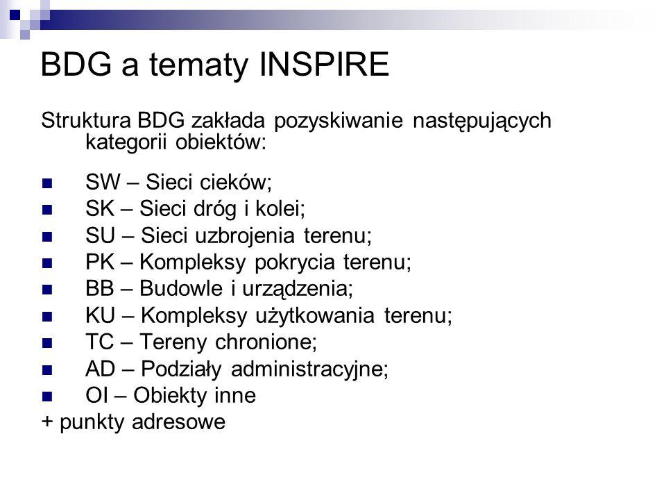 BDG a tematy INSPIRE Struktura BDG zakłada pozyskiwanie następujących kategorii obiektów: SW – Sieci cieków; SK – Sieci dróg i kolei; SU – Sieci uzbro