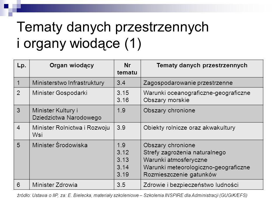 Tematy danych przestrzennych i organy wiodące (1) Lp.Organ wiodącyNr tematu Tematy danych przestrzennych 1Ministerstwo Infrastruktury3.4Zagospodarowan