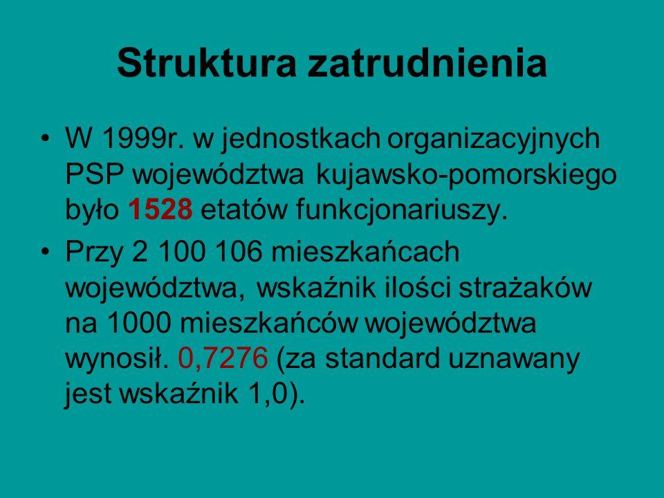 Struktura zatrudnienia W 1999r. w jednostkach organizacyjnych PSP województwa kujawsko-pomorskiego było 1528 etatów funkcjonariuszy. Przy 2 100 106 mi