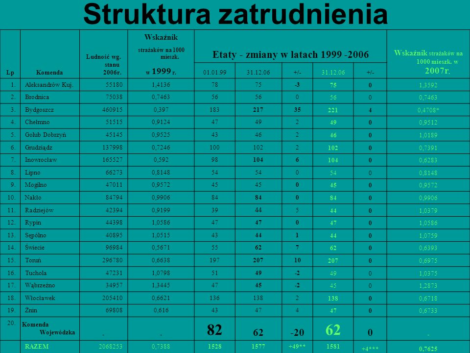 Struktura zatrudnienia LpKomenda Ludność wg. stanu 2006r. Wskaźnik Etaty - zmiany w latach 1999 -2006 Wskaźnik strażaków na 1000 mieszk. w 2007r. stra
