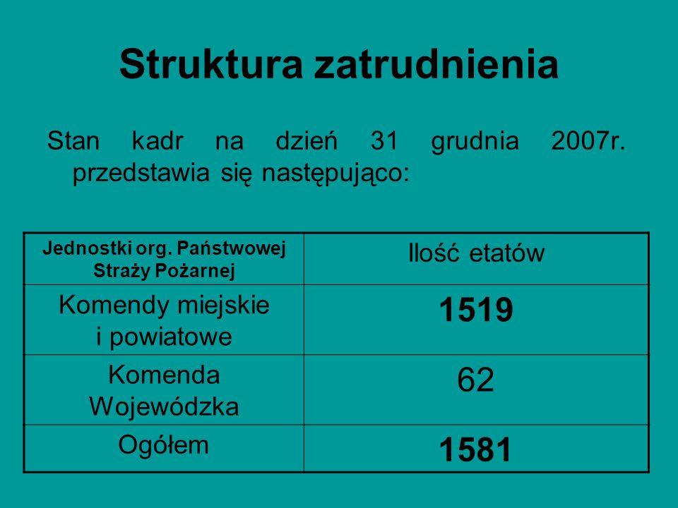 Struktura zatrudnienia Stan kadr na dzień 31 grudnia 2007r. przedstawia się następująco: Jednostki org. Państwowej Straży Pożarnej Ilość etatów Komend