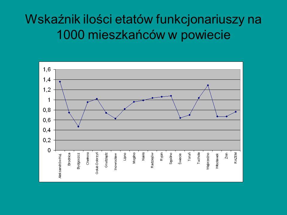 Wskaźnik ilości etatów funkcjonariuszy na 1000 mieszkańców w powiecie