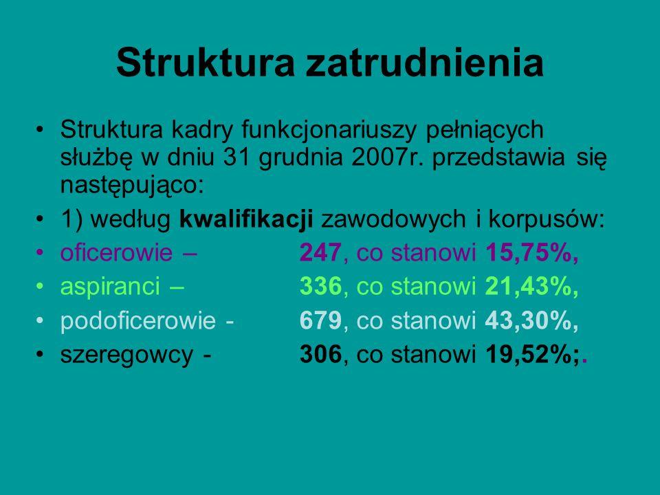 Struktura zatrudnienia Struktura kadry funkcjonariuszy pełniących służbę w dniu 31 grudnia 2007r. przedstawia się następująco: 1) według kwalifikacji