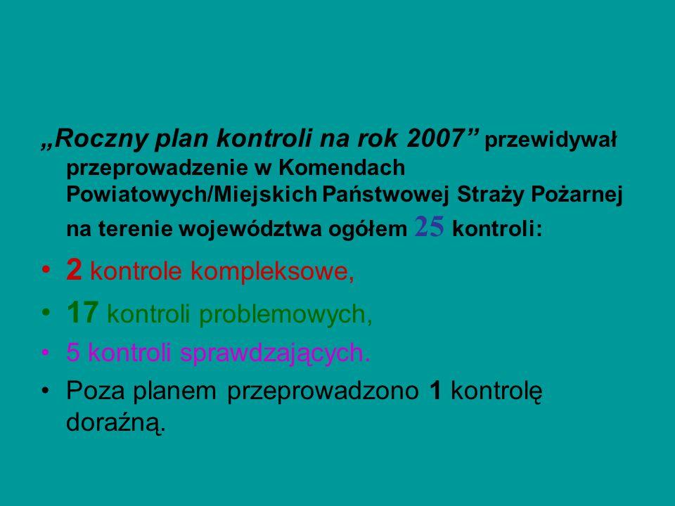 Roczny plan kontroli na rok 2007 przewidywał przeprowadzenie w Komendach Powiatowych/Miejskich Państwowej Straży Pożarnej na terenie województwa ogółe