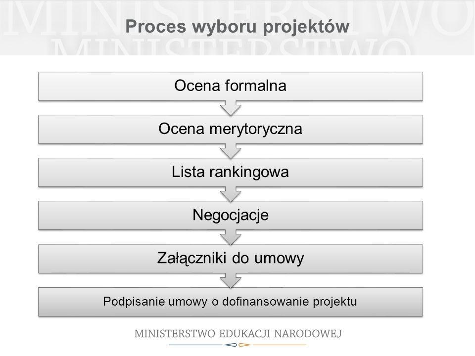Proces wyboru projektów Podpisanie umowy o dofinansowanie projektu Załączniki do umowy Negocjacje Lista rankingowa Ocena merytoryczna Ocena formalna