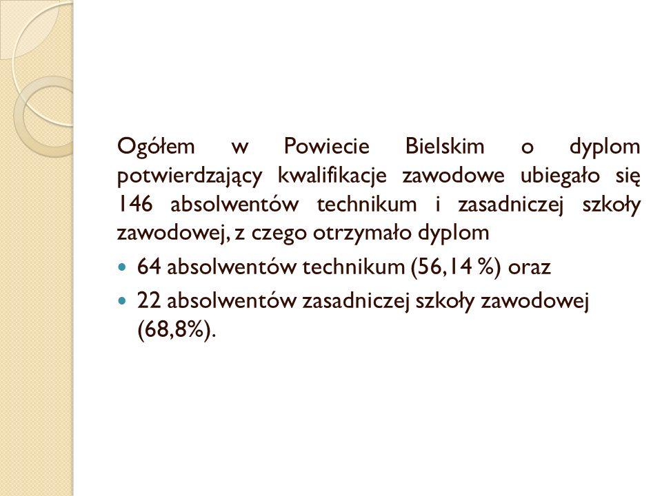 Ogółem w Powiecie Bielskim o dyplom potwierdzający kwalifikacje zawodowe ubiegało się 146 absolwentów technikum i zasadniczej szkoły zawodowej, z czeg