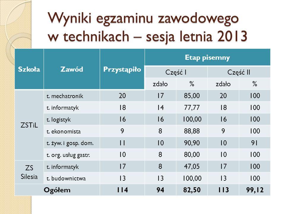 Wyniki egzaminu zawodowego w technikach – sesja letnia 2013 SzkołaZawódPrzystąpiło Etap pisemny Część ICzęść II zdało% % ZSTiL t. mechatronik 201785,0